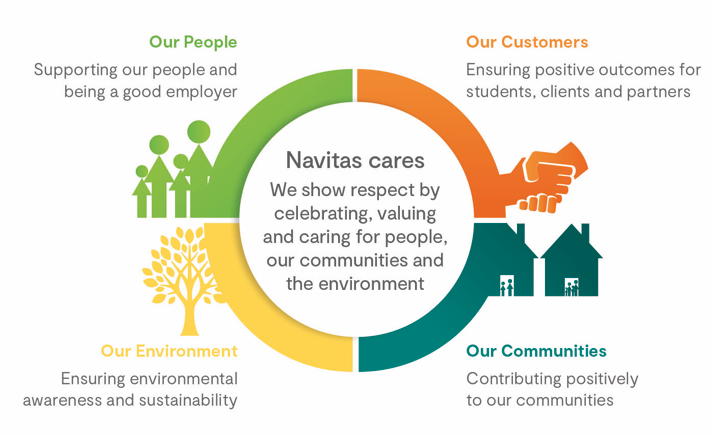 Navitas corporate responsibility strategy